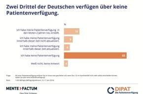 DIPAT Die Patientenverfügung GmbH: Deutsche besitzen keine wirksame Patientenverfügung - Die meisten Verfügungen sind im Ernstfall unbrauchbar