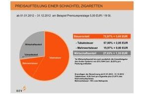 Deutscher Zigarettenverband e.V.: Erhöhung der Tabaksteuer zum 1. Januar 2012 (mit Bild)