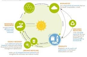 European Bioplastics: Bericht des EU Parlaments zur Revision des Abfallrechts stärkt die Rolle von biobasierten Materialien in der Kreislaufwirtschaft