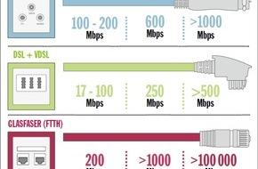 COMPUTER BILD: COMPUTER BILD-Test: Nur wenige WLAN-Geräte fit für schnelle Daten