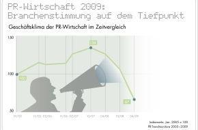 news aktuell GmbH: PR-Wirtschaft 2009: Stimmung auf dem Tiefpunkt / Schlechte Prognosen aber auch Optimismus