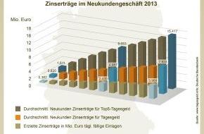 franke-media.net: Deutsche Sparer haben 2013 mehr als 11 Milliarden Euro Zinserträge verschenkt (FOTO)