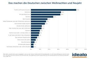 Idealo Internet GmbH: idealo-Umfrage: Jeder vierte Deutsche arbeitet zwischen Weihnachten und Neujahr