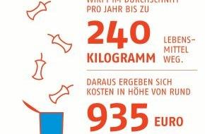 Verband kommunaler Unternehmen e.V. (VKU): Bundesweit Aktionen zu Abfallvermeidung und Lebensmittelverschwendung / Start der Europäischen Woche der Abfallvermeidung