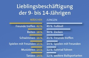 LBS West: Kinder und Freizeit: Noch sind Fußball und Freunde beliebter als Online-Spiele - LBS-Kinderbarometer: Handyspiele bisher vor allem Lieblingsbeschäftigung der Jungen