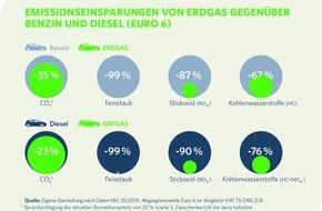 Zukunft ERDGAS e.V.: Dieselaffäre: Erdgas als saubere Alternative konsequent vorantreiben  / Verkehrsminister Dobrindt legt Bericht des Kraftfahrt-Bundesamtes (KBA) vor