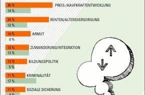 """GfK Verein: In Deutschland steigt die Sorge um die Renten / Die Studie """"Challenges of the Nations 2014"""" des GfK Vereins"""