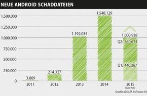 G Data Software AG: G DATA entdeckt vorinstallierte Spionageprogramme auf Top-Smartphones