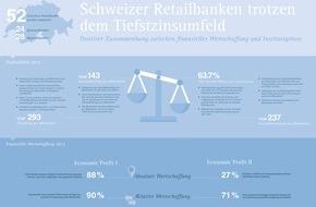 IFBC AG: Banques de détail suisses - rentabilité accrue et création de valeur financière en 2015