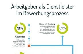 softgarden: Bei Bewerbern schlägt das Telefon WhatsApp - aktuelle Umfrage der Recruitingplattform softgarden zu Arbeitgeberservices in Bewerbungsverfahren