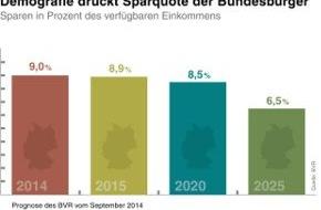 BVR Bundesverband der dt. Volksbanken und Raiffeisenbanken: BVR zum Weltspartag: Sparquote langfristig rückläufig