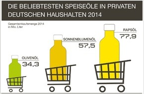 UFOP e.V.: Rapsöl ist und bleibt die Nummer 1: Marktanteil erstmals über 40 Prozent