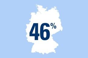 CosmosDirekt: Zahl des Tages: 46 Prozent der Deutschen finden: Erst wenn sie zusammenziehen, sollten Paare sich größere Ausgaben teilen
