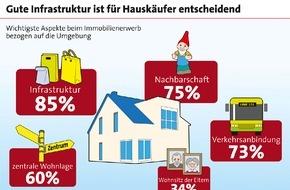 LBS Infodienst Bauen und Finanzieren: Hausbesitzer legen knapp 180 Euro für Modernisierung zurück