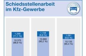 Zentralverband Deutsches Kraftfahrzeuggewerbe: Weniger Kfz-Streitfälle bei Kfz-Schiedsstellen