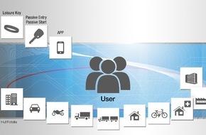 Huf Hülsbeck & Fürst: Mit Sicherheitsplus: Huf entwickelt intelligente digitale Autoschlüssel-App