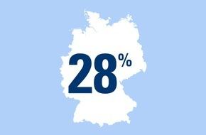 CosmosDirekt: Die Fahrradliebe kennt kein Wetter! / Zahl des Tages: 28 Prozent der deutschen Fahrradfahrer fahren ganzjährig mit dem Rad