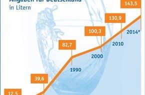 Verband Deutscher Mineralbrunnen (VDM): Mineralbrunnenbranche: Mineralwasserabsatz auf neuem Rekordniveau