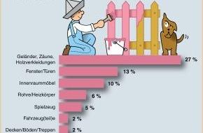 Verband der deutschen Lack- und Druckfarbenindustrie e.V.: Schutz vor Schönheit (mit Bild) / Was die deutschen Heimwerker bewegt, wenn sie Lackierarbeiten durchführen