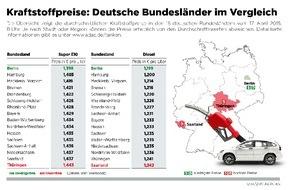 ADAC: Im Saarland und in Thüringen ist Sprit am teuersten / ADAC: Berliner Autofahrer zahlen derzeit die niedrigsten Preise (FOTO)