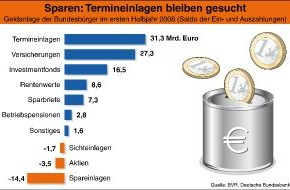BVR Bundesverband der dt. Volksbanken und Raiffeisenbanken: BVR-Studie: Bankeinlagen bleiben gefragt / Starker Mittelzufluss bei Termineinlagen