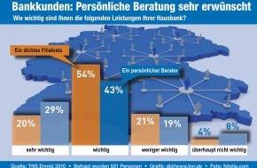 """BVR Bundesverband der dt. Volksbanken und Raiffeisenbanken: BVR-Umfrage """"Welchen Wert hat für die Deutschen die Bankberatung?"""" / Filialnetz und persönliche Beratung stehen hoch im Kurs (mit Bild)"""