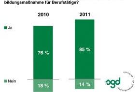Studiengemeinschaft Darmstadt SGD: Fernunterricht wird bei Chefs immer beliebter / TNS Infratest-Studie zeigt: Eigeninitiative der Mitarbeiter ist gefragt (mit Bild)