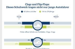 CosmosDirekt: Infografik: Clogs und Flip-Flops - Dieses Schuhwerk tragen nicht nur junge Autofahrer