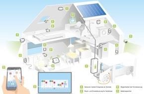 RWE Effizienz GmbH: Das intelligente Haus im Überblick