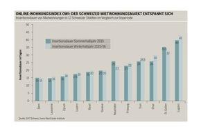 SVIT Schweiz: Online-Wohnungsindex: Deutliche Entspannung auf dem Wohnungsmarkt