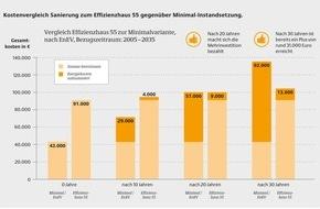 Deutsche Energie-Agentur GmbH (dena): dena-Praxisbeispiel: Sanierung zum Effizienzhaus rechnet sich nach 20 Jahren / Erst mehr investieren, dafür auf Dauer Energiekosten sparen