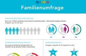 JAKO-O: Eltern mit aktueller Politik in Deutschland unzufrieden