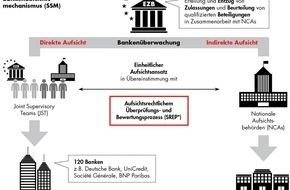Bain & Company: Single Supervisory Mechanism / Bankenaufsicht: Verschärfte Regularien zwingen Banken zu strategischer Neuausrichtung