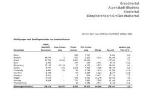 Alpenregion Bludenz Tourismus GmbH: Sommer der Superlative