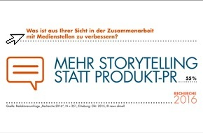 news aktuell (Schweiz) AG: Recherche 2016: So arbeiten Redaktoren heute