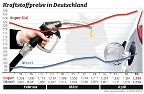 ADAC: Preise an den Zapfsäulen steigen spürbar / Benzin und Diesel mehr als zwei Cent teurer