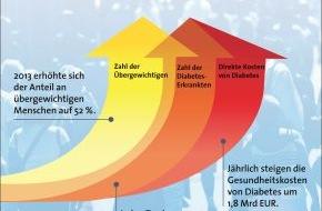 Weight Watchers (Deutschland) GmbH: Weltdiabetestag am 14. November: Alarmierende Zahlen - auch beim Risikofaktor Übergewicht (FOTO)