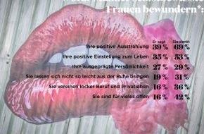 Coca-Cola Deutschland: Er sagt - sie denkt: Was selbstbewusste Frauen attraktiv macht