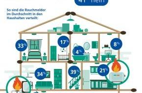 Zurich Gruppe Deutschland: Leichtsinn: Nahezu jeder zweite Haushalt ohne Rauchmelder (FOTO)