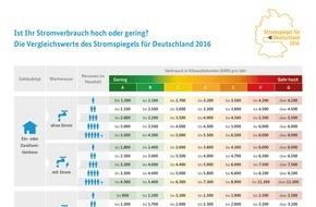 co2online gGmbH: Neuer Stromspiegel für Deutschland: Ist Ihr Stromverbrauch zu hoch? / 3-Personen-Haushalt kann jährlich bis zu 310 Euro sparen / 144.000 Verbrauchsdaten für Stromspiegel ausgewertet