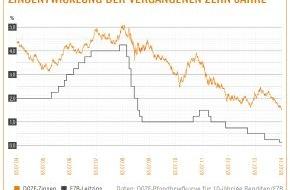 Interhyp AG: Immobilienkredite unter 2 Prozent - Historisches Allzeittief / Interhyp: EZB behält Kurs des billigen Geldes bei / Baugeldzinsen sinken bei billigsten Anbietern unter 1,9 Prozent