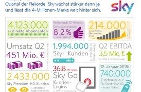 Sky Deutschland: Sky Deutschland: Vorläufiges Ergebnis 2. Quartal 2014/15 Über 4 Millionen Abonnenten, stärkstes Kundenwachstum in der Unternehmensgeschichte (FOTO)