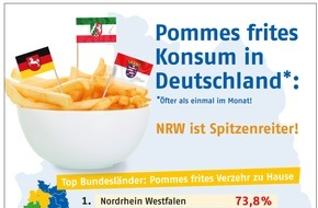 Agrarfrost: Pommes frites Konsum in Deutschland / NRW ist Spitzenreiter beim Pommes frites Verzehr / Rheinland Pfalz liebt Fritteusen-Pommes +++ Hamburg liebt Backofen-Variante