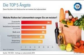 TÜV SÜD AG: TÜV SÜD-Experte klärt über Grenzwerte bei Lebensmitteln auf