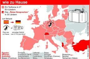 Vodafone GmbH: Vodafone ReiseVersprechen noch attraktiver: in 33 Ländern und allen Netzen - Neue EU-Konditionen werden vorzeitig eingeführt