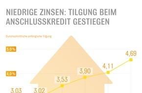 Interhyp AG: Immobilienbesitzer nutzen Zinstief zur Entschuldung / Interhyp-Auswertung zeigt: Tilgung bei Anschlusskrediten stark gestiegen