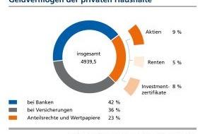 BVR Bundesverband der dt. Volksbanken und Raiffeisenbanken: BVR zum Weltspartag: Niedrigzinsen drücken die Sparquote