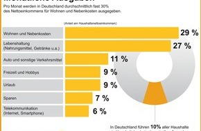 Commerzbank Aktiengesellschaft: Deutsche geben monatlich für Wohnen rund 30 Prozent ihres Einkommens aus