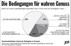 JT International Germany GmbH: Aktuelle Studie zeigt: Geld allein macht doch nicht glücklich / Nicht Geld, sondern Zeit öffnet das Tor zu wahrem Genuss