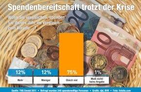 BVR Bundesverband der Deutschen Volksbanken und Raiffeisenbanken: Spendenbereitschaft der Deutschen bleibt konstant (mit Bild)